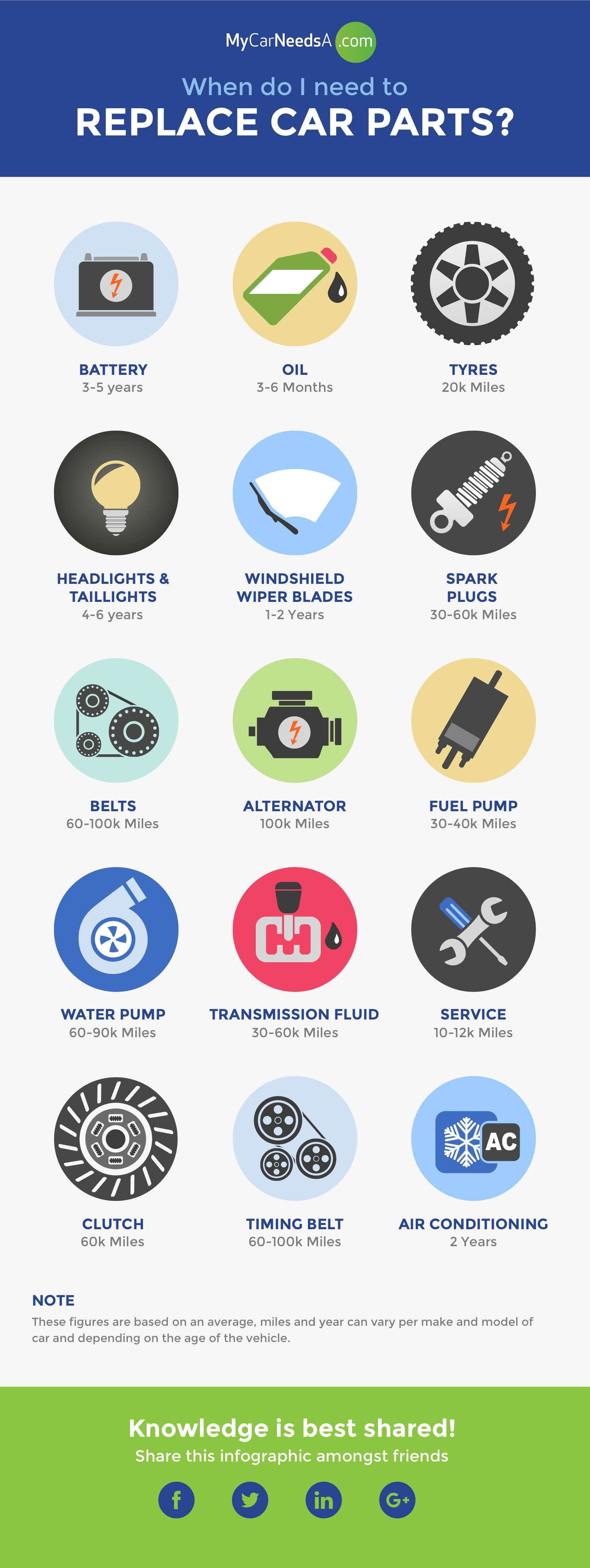 When To Replace Car Parts