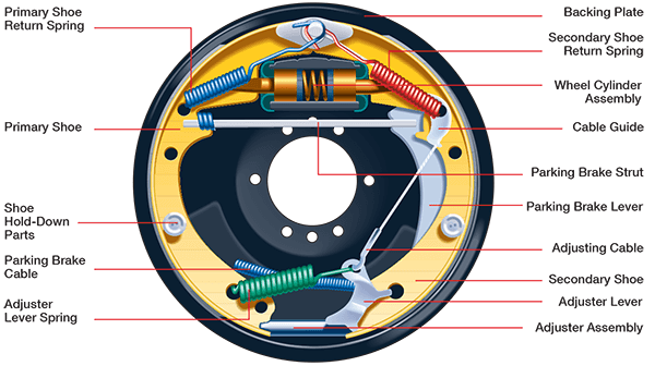Diagram of brake repair