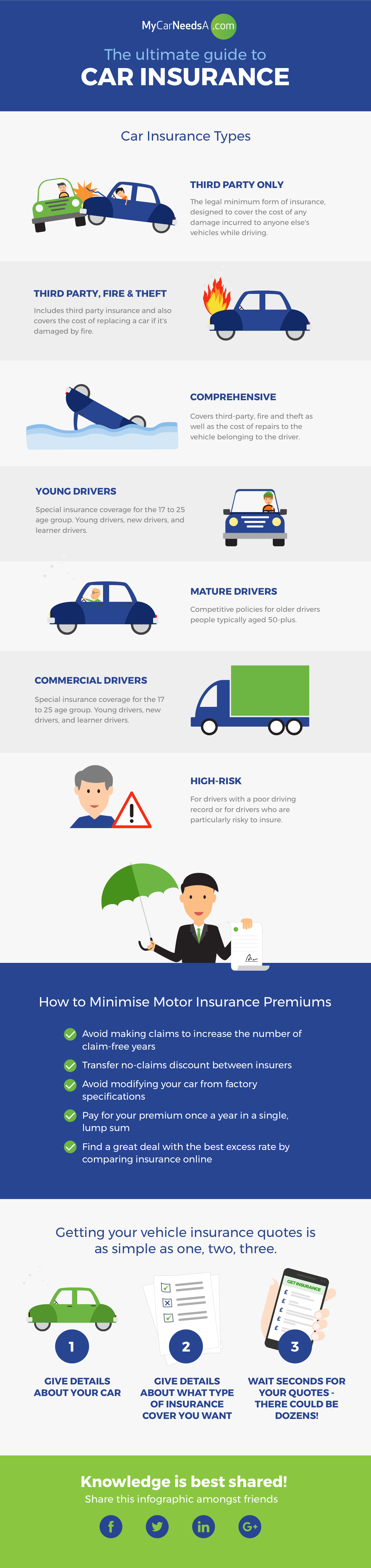 Guide to Car Insurance