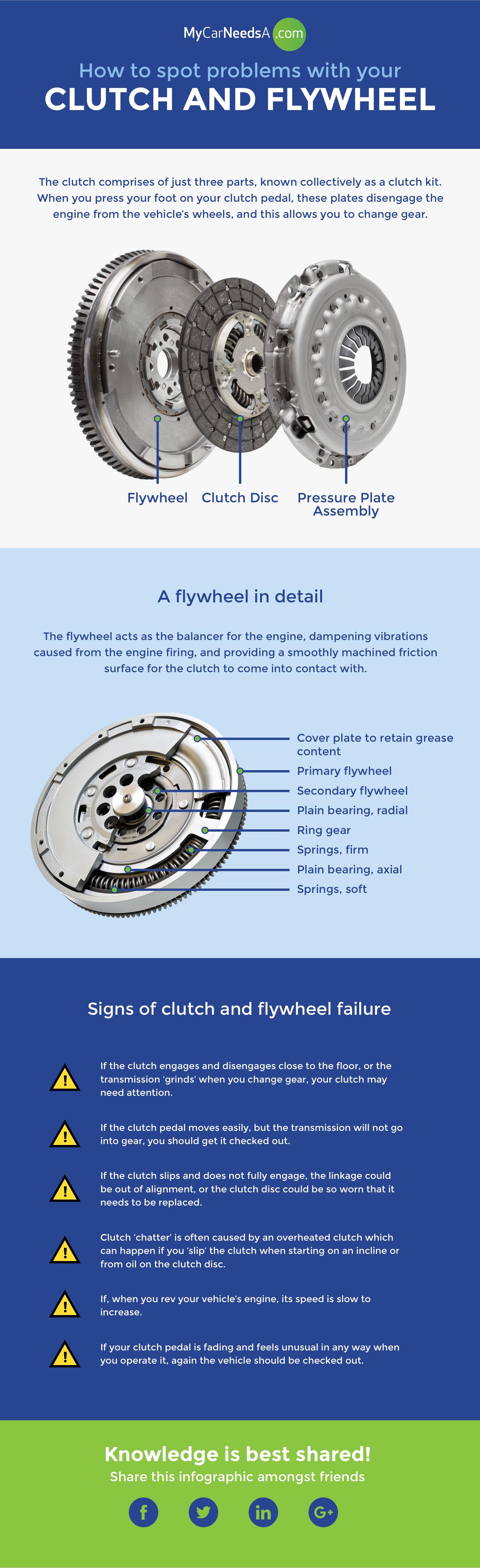 Clutch and Flywheel