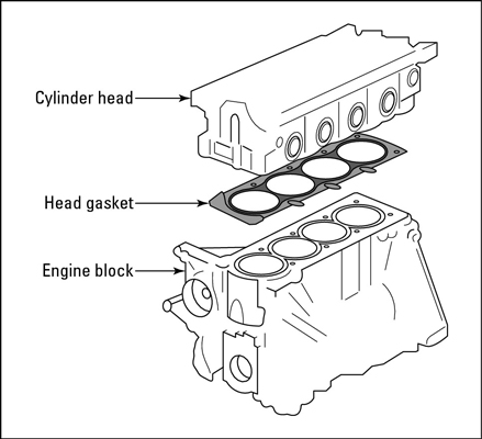 Blown Head Gasket - Head Gasket Repair FAQs | MyCarNeedsA.com