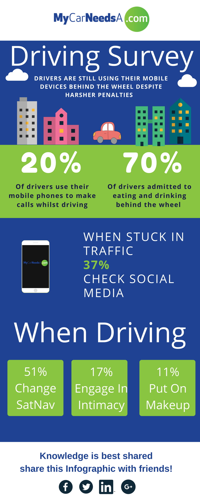 Driving Habits UK