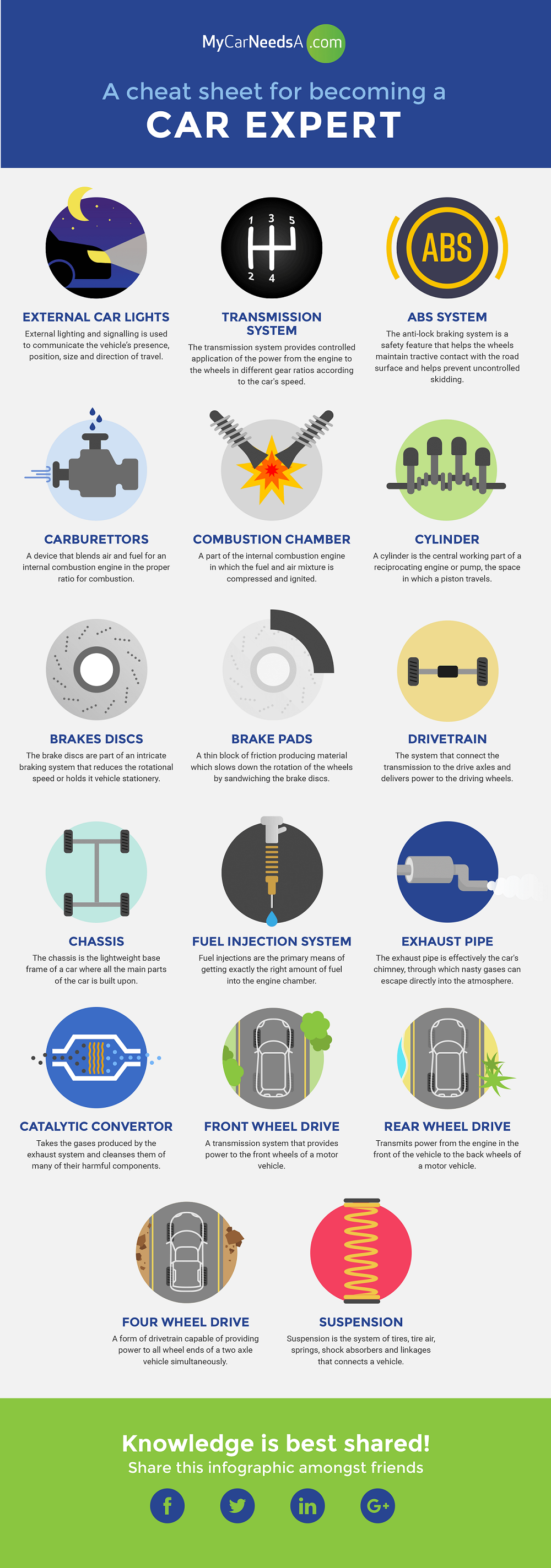 Infographic Car Terms Explained Combustion Engine Diagram For Idiots Experts