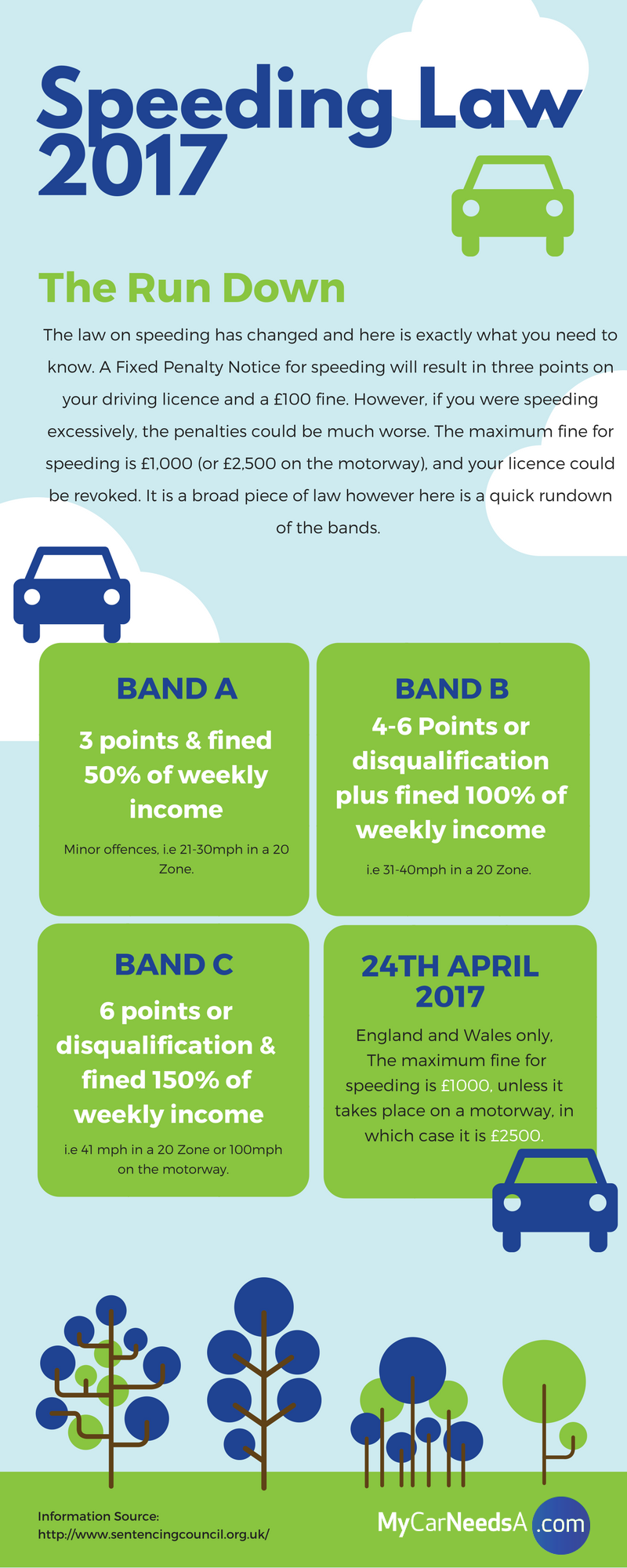 UK Speedy Fines Infographic