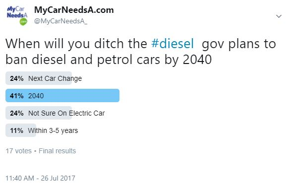 Twitter Poll on Diesel